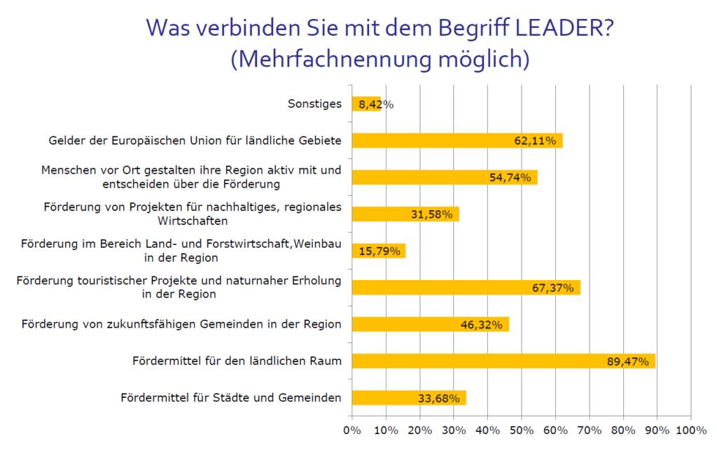 LAG-WG Ergebnisse Bürgerbefragung